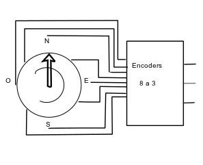 Schema a blocchi Positional Encoders
